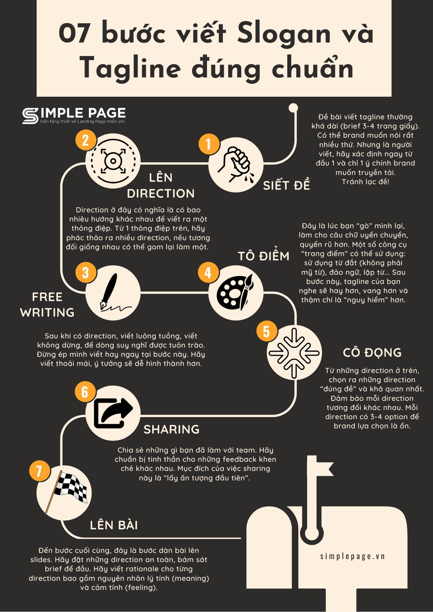 7 bước viết Slogan và Tagline đúng chuẩn