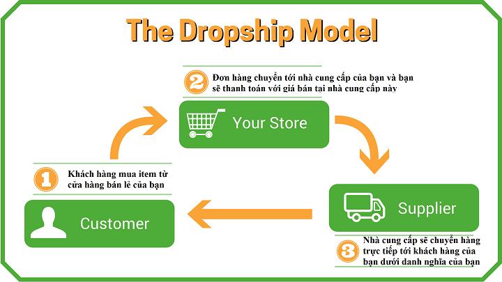 hướng dẫn kiếm tiền online dropshipping