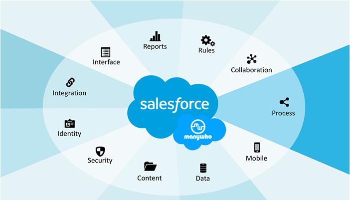 SalesForce giúp bạn quản lý quy trình làm việc