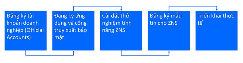 Quy-trinh-trien-khai-dich-vu-ZNS