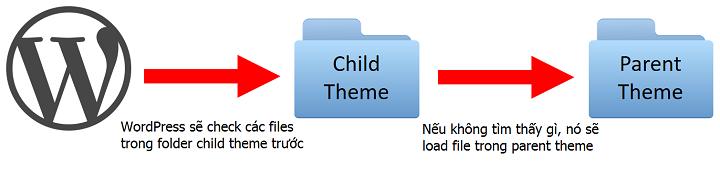 hướng dẫn tạo child theme wordpress